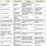 egg replacement cheat sheet