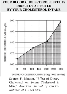 05 Blood Cholesterol Directly Linked to Dietary Cholesterol